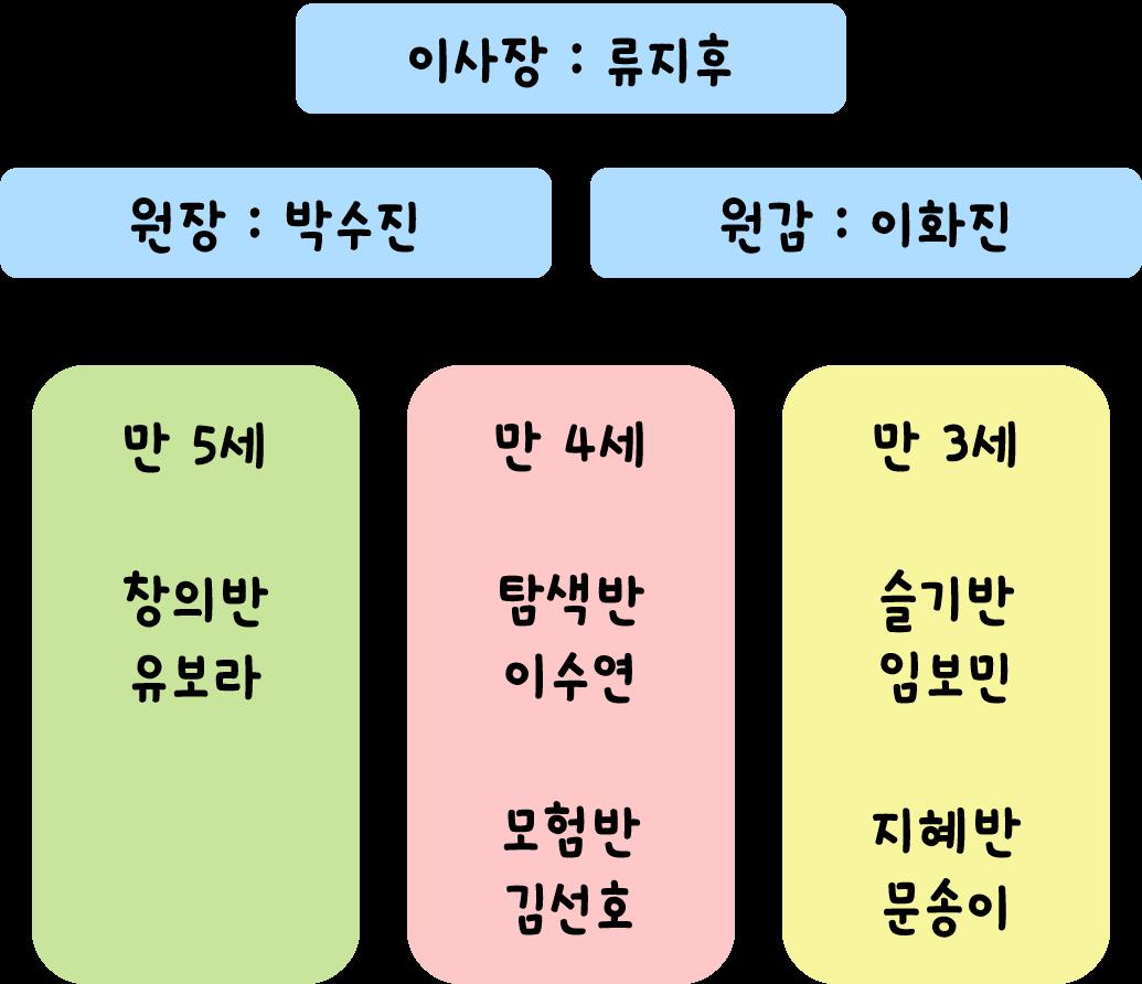 2019학년도 나랑유치원 교사.png